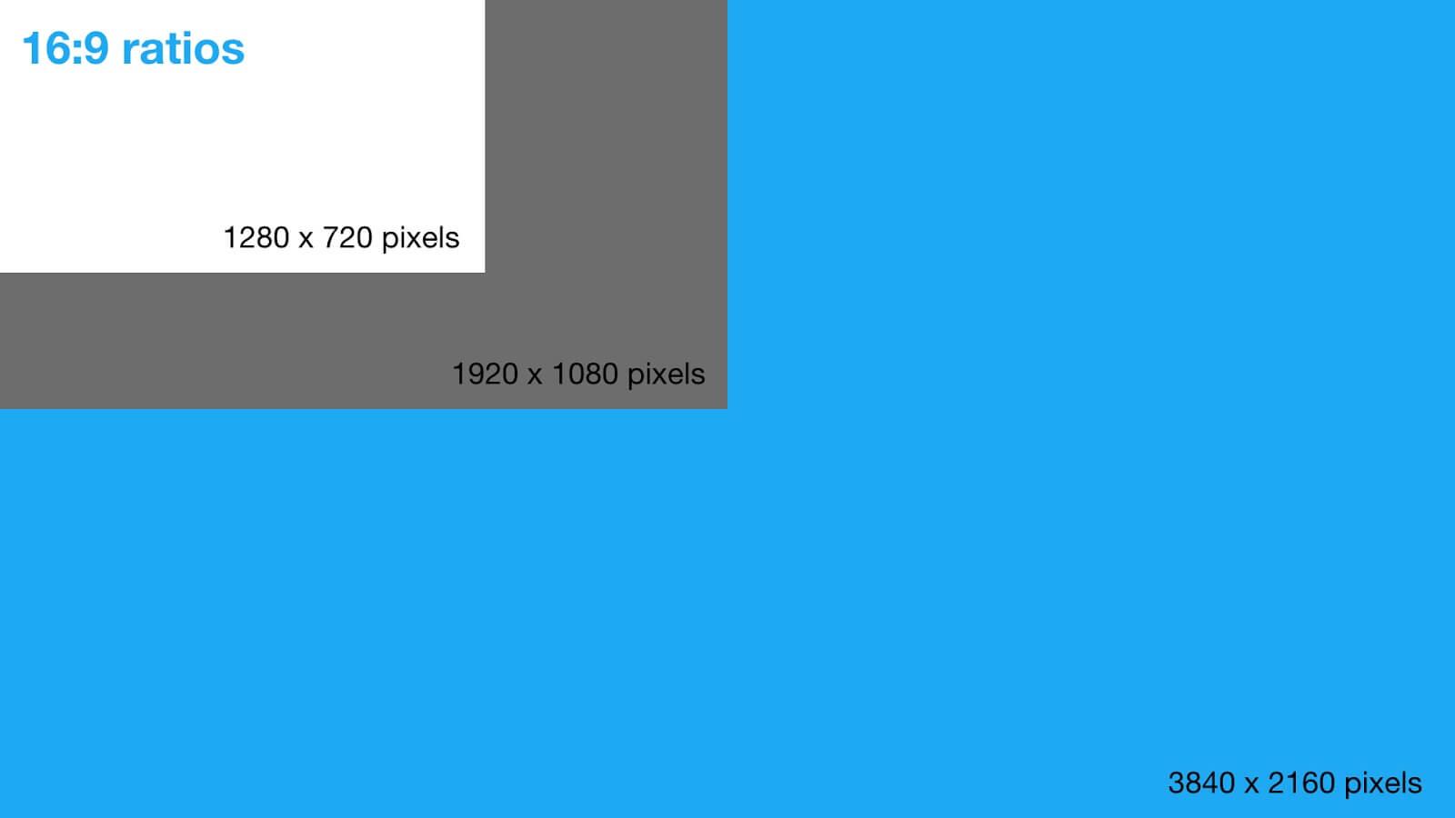 ration vs pixel